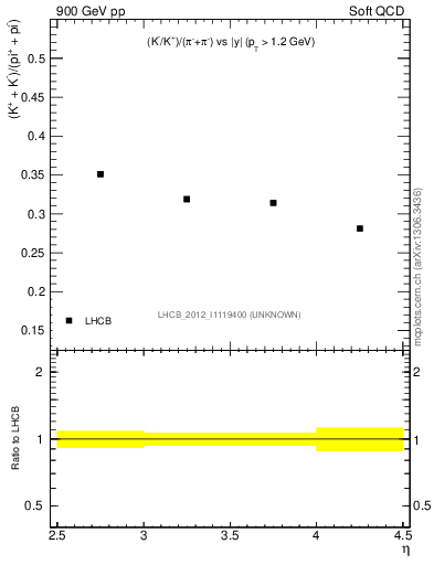 Plot of KmKp2pippim_y in 900 GeV pp collisions