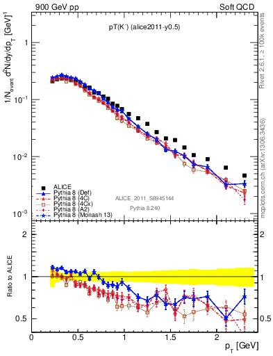 Plot of Km_pt in 900 GeV pp collisions