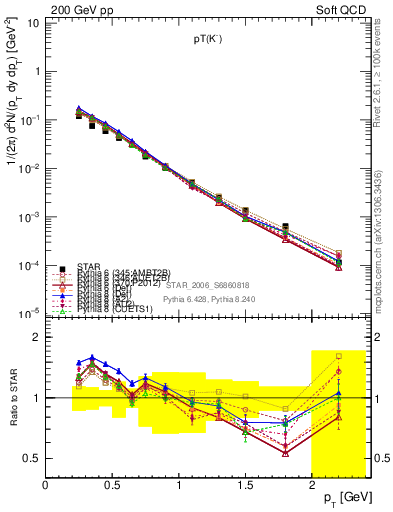 Plot of Km_pt in 200 GeV pp collisions