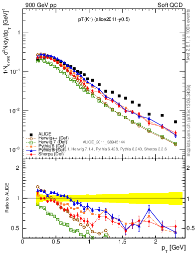 Plot of Kp_pt in 900 GeV pp collisions