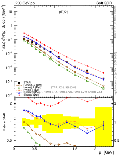 Plot of Kp_pt in 200 GeV pp collisions