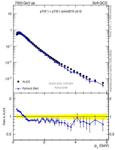 Plot of Kpm_pt in 7000 GeV pp collisions