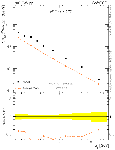 Plot of L_pt in 900 GeV pp collisions