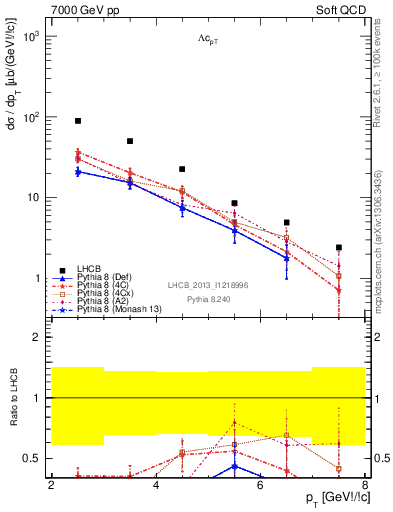 Plot of Lambdac_pT in 7000 GeV pp collisions