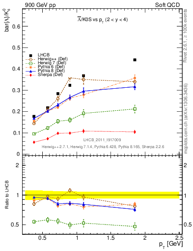 Plot of Lbar2K0S_pt in 900 GeV pp collisions