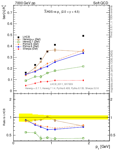 Plot of Lbar2K0S_pt in 7000 GeV pp collisions