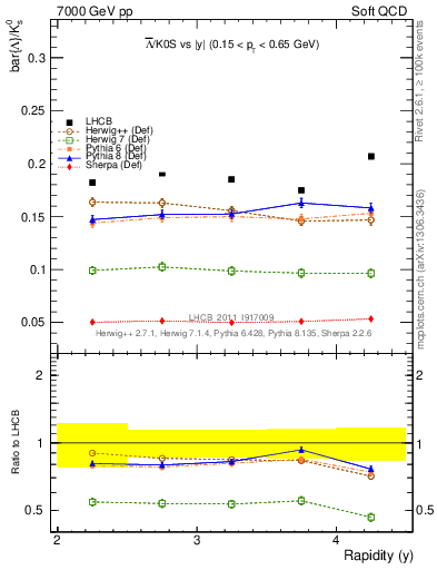 Plot of Lbar2K0S_y in 7000 GeV pp collisions