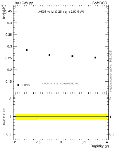 Plot of Lbar2K0S_y in 900 GeV pp collisions