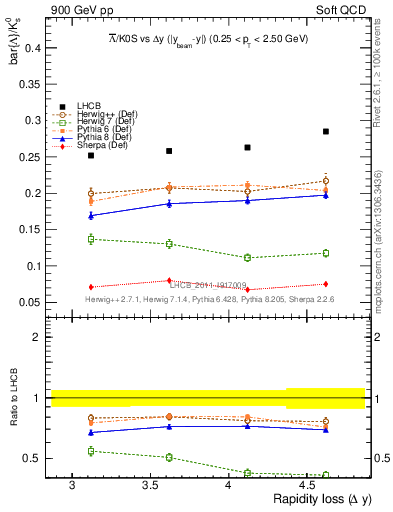 Plot of Lbar2K0S_yloss in 900 GeV pp collisions