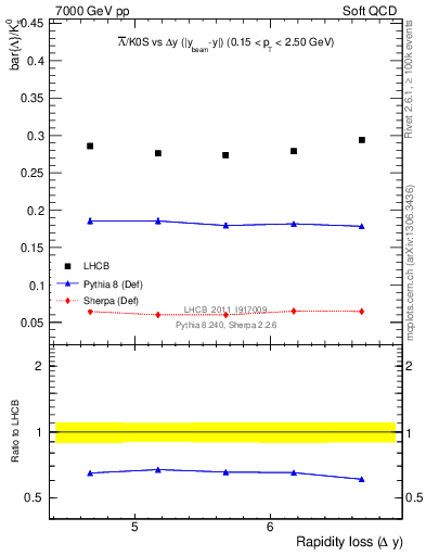 Plot of Lbar2K0S_yloss in 7000 GeV pp collisions