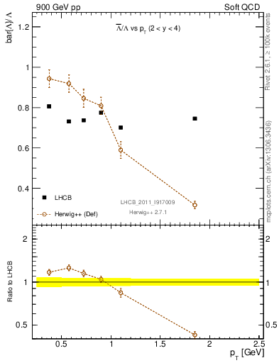 Plot of Lbar2L_pt in 900 GeV pp collisions
