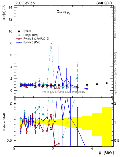 Plot of Lbar2L_pt in 200 GeV pp collisions