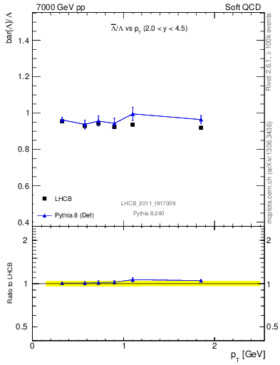Plot of Lbar2L_pt in 7000 GeV pp collisions