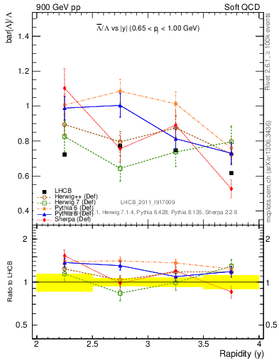 Plot of Lbar2L_y in 900 GeV pp collisions