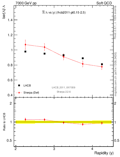 Plot of Lbar2L_y in 7000 GeV pp collisions