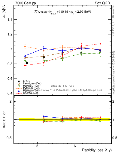 Plot of Lbar2L_yloss in 7000 GeV pp collisions