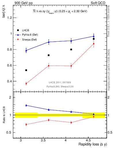 Plot of Lbar2L_yloss in 900 GeV pp collisions