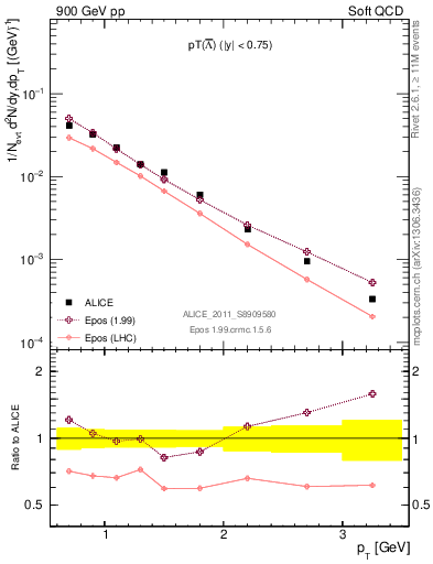 Plot of Lbar_pt in 900 GeV pp collisions