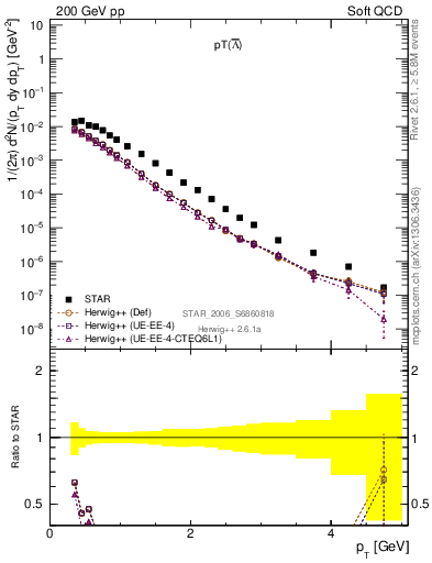 Plot of Lbar_pt in 200 GeV pp collisions