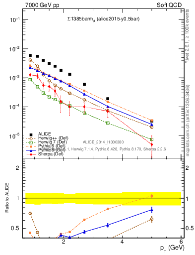 Plot of Sigma1385barm_pt in 7000 GeV pp collisions