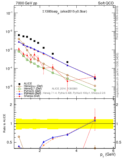 Plot of Sigma1385barp_pt in 7000 GeV pp collisions