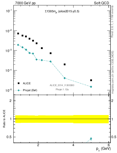 Plot of Sigma1385m_pt in 7000 GeV pp collisions