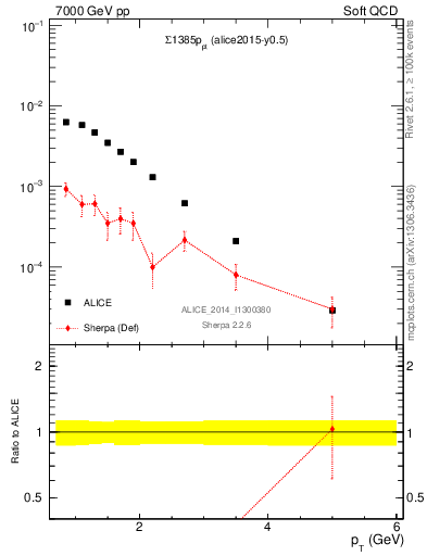 Plot of Sigma1385p_pt in 7000 GeV pp collisions