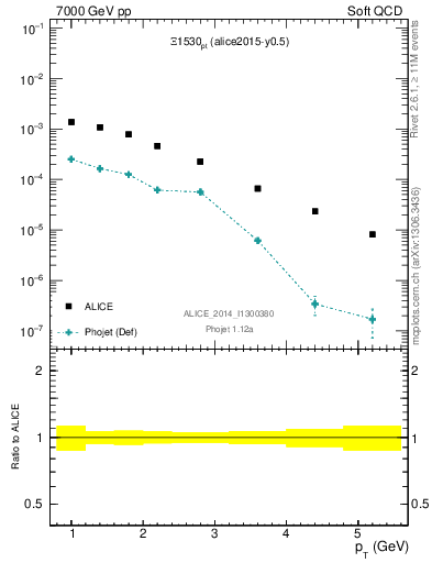 Plot of Xi1530_pt in 7000 GeV pp collisions