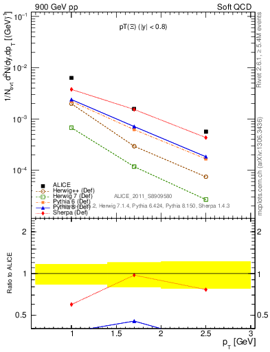 Plot of Xi_pt in 900 GeV pp collisions