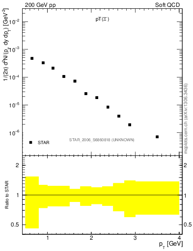 Plot of Xim_pt in 200 GeV pp collisions