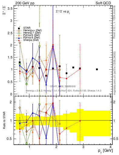 Plot of Xip2Xim_pt in 200 GeV pp collisions
