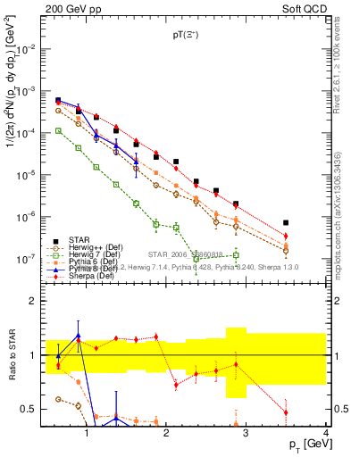 Plot of Xip_pt in 200 GeV pp collisions