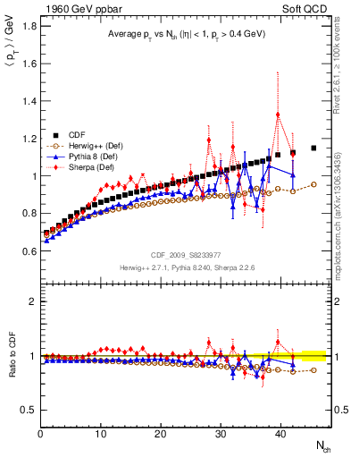 Plot of avgpt-vs-nch in 1960 GeV ppbar collisions
