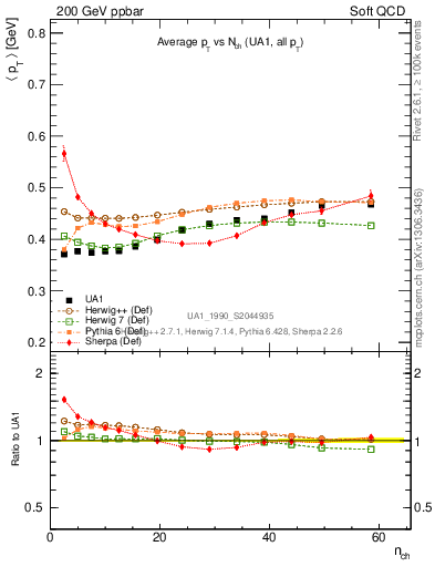 Plot of avgpt-vs-nch in 200 GeV ppbar collisions