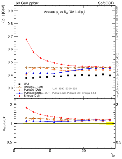 Plot of avgpt-vs-nch in 63 GeV ppbar collisions