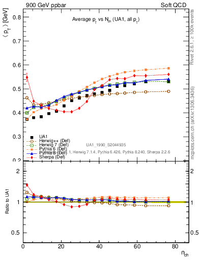 Plot of avgpt-vs-nch in 900 GeV ppbar collisions