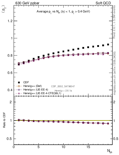 Plot of avgpt-vs-nch in 630 GeV ppbar collisions