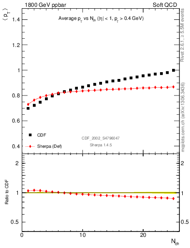 Plot of avgpt-vs-nch in 1800 GeV ppbar collisions