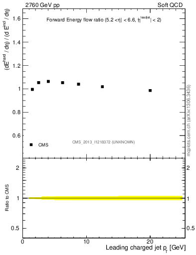 Plot of eflow-pt in 2760 GeV pp collisions