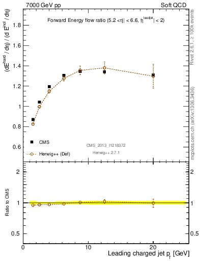 Plot of eflow-pt in 7000 GeV pp collisions