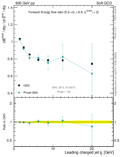 Plot of eflow-pt in 900 GeV pp collisions