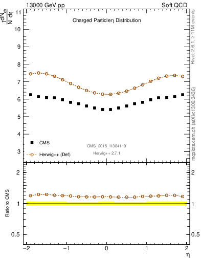 Plot of eta in 13000 GeV pp collisions