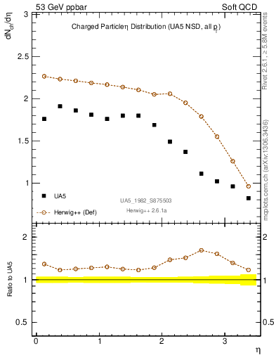 Plot of eta in 53 GeV ppbar collisions