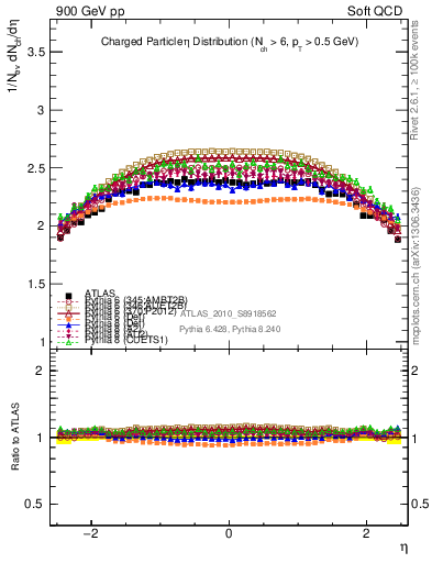 Plot of eta in 900 GeV pp collisions