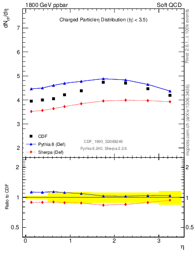 Plot of eta in 1800 GeV ppbar collisions