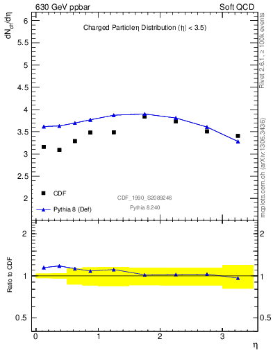 Plot of eta in 630 GeV ppbar collisions