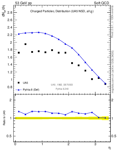 Plot of eta in 53 GeV pp collisions
