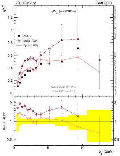 Plot of eta2pi_pt in 7000 GeV pp collisions