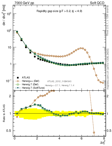 Plot of eta_gap in 7000 GeV pp collisions