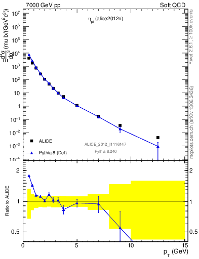 Plot of eta_pt in 7000 GeV pp collisions